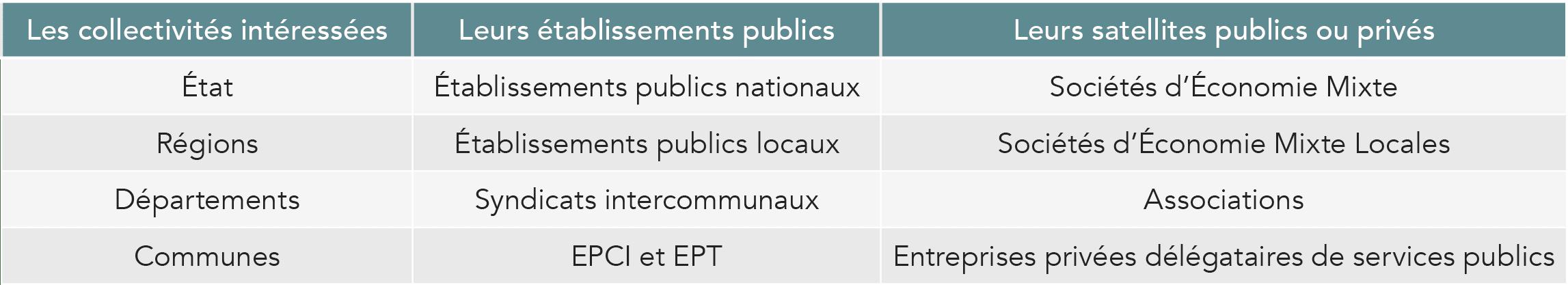 Collectivités et leurs établissements publics